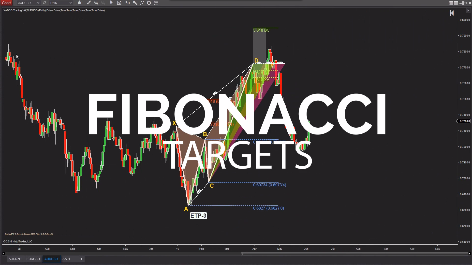 Fibonacci Targets