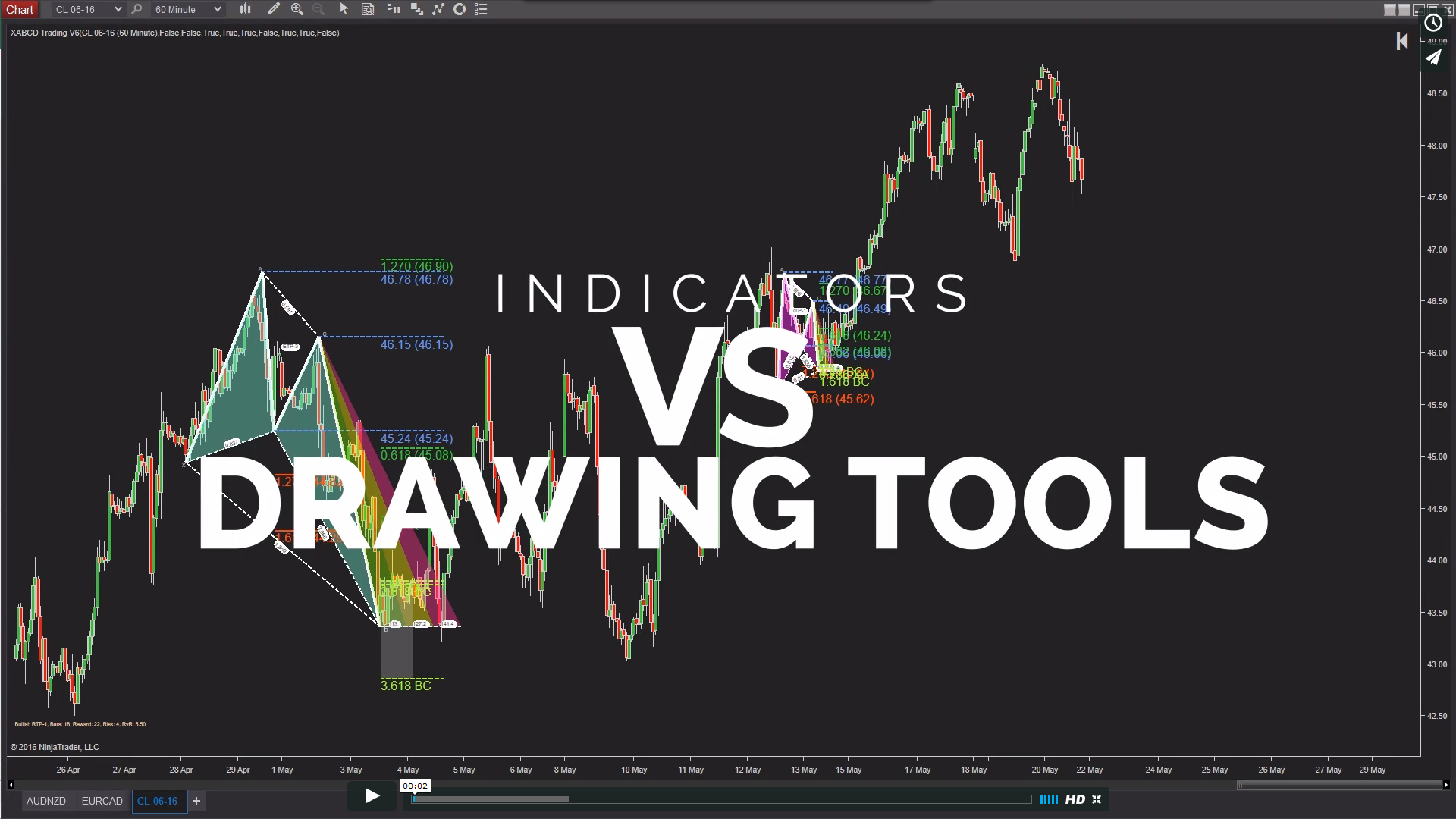 Indicators vs Drawing Tools