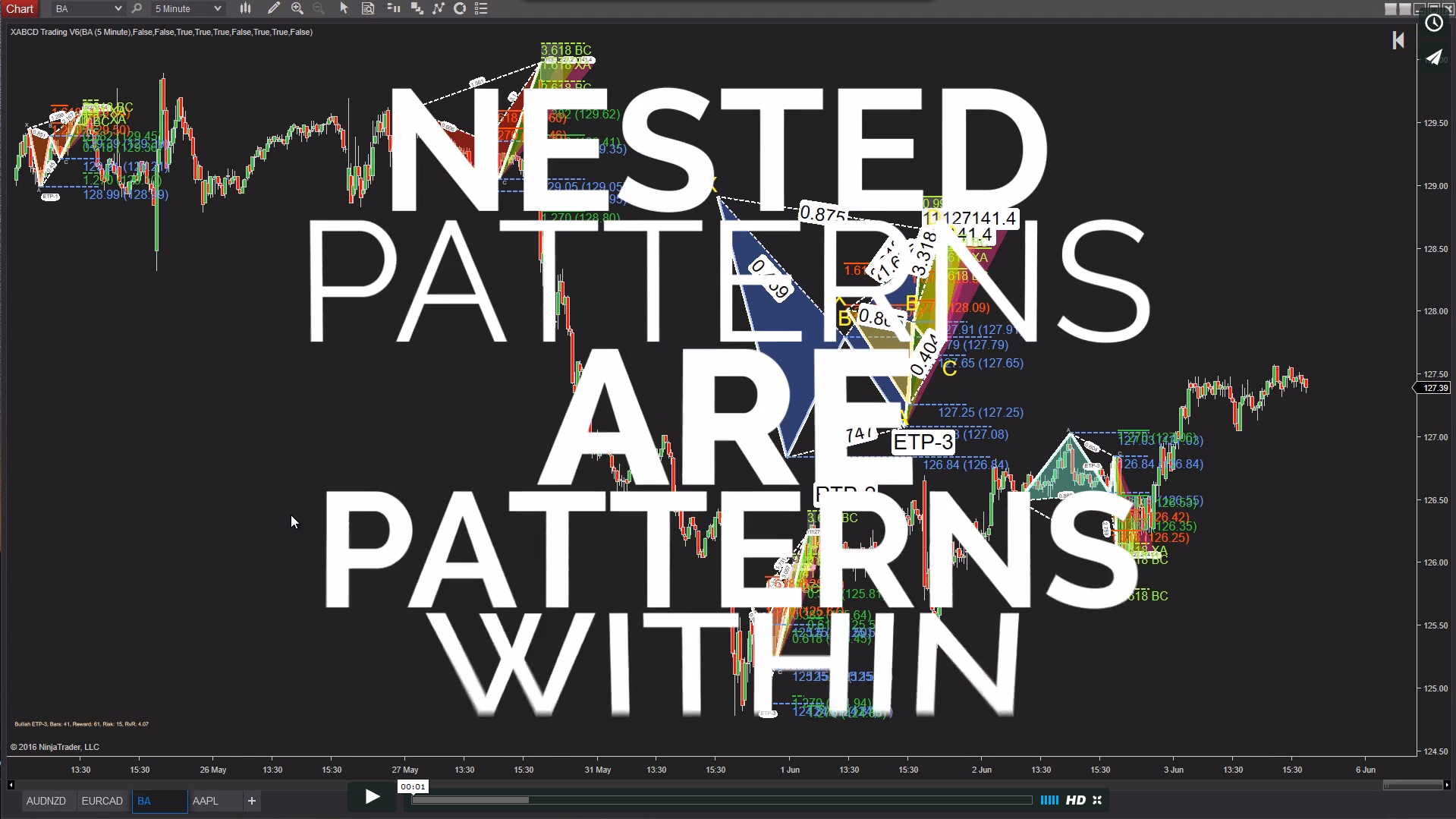 Nested XABCD Patterns