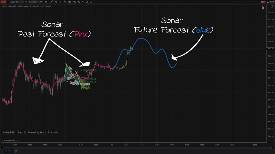 Sonar Indicator for XABCD™ Pattern Traders (MT4/NT8)