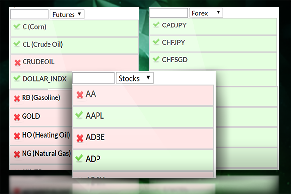 Scanning Stocks, futures and forex