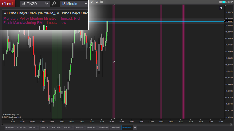 XABCD News Indicator for NinjaTrader 8