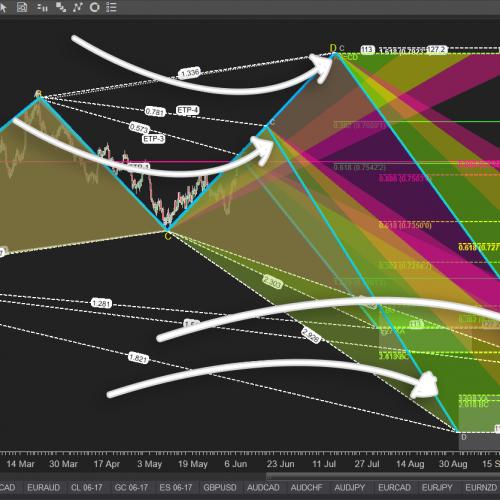 xabc-point-pattern-etp3-indicator