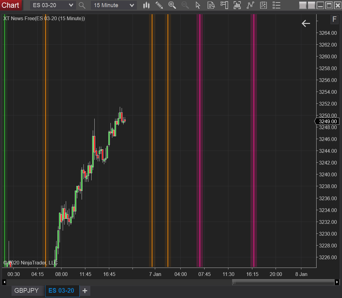 News Indicator marked directly on charts