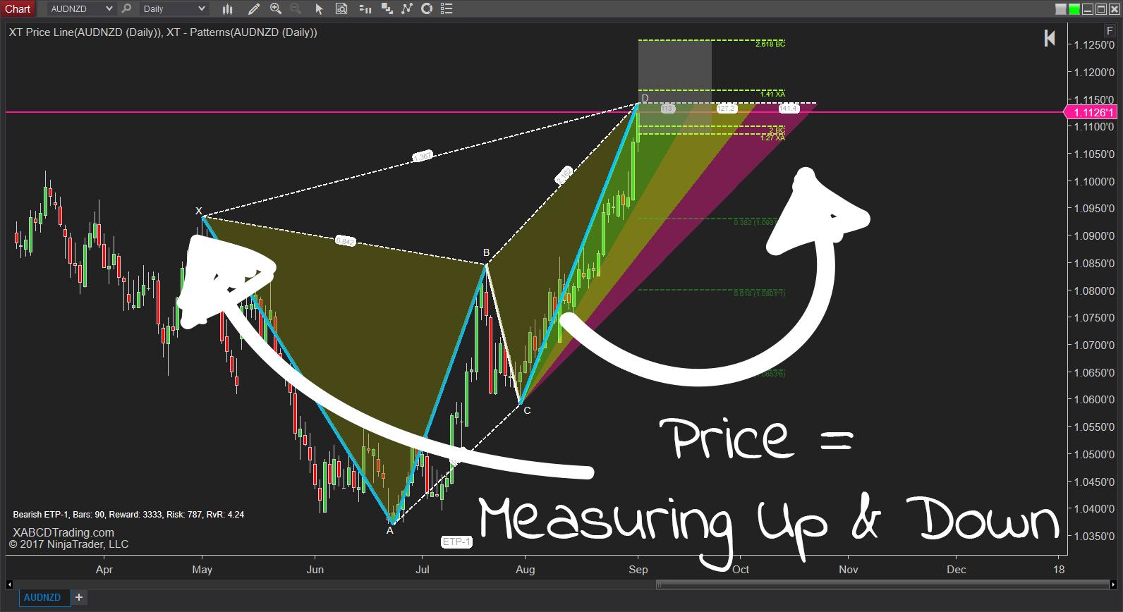 XABCD Patterns using Price Fibonacci Levels