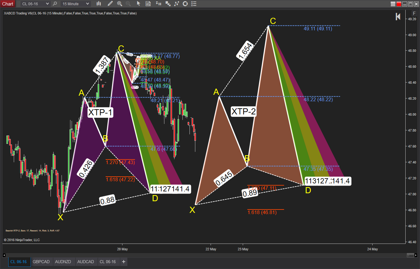 Updates: XABCD Pattern Software Suite for NT8