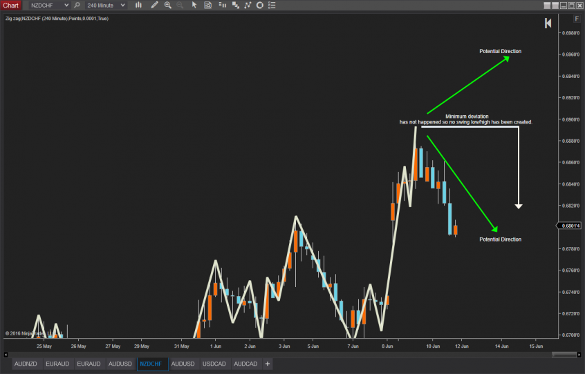 Real Time Chart Pattern Scanning for NinjaTrader 8